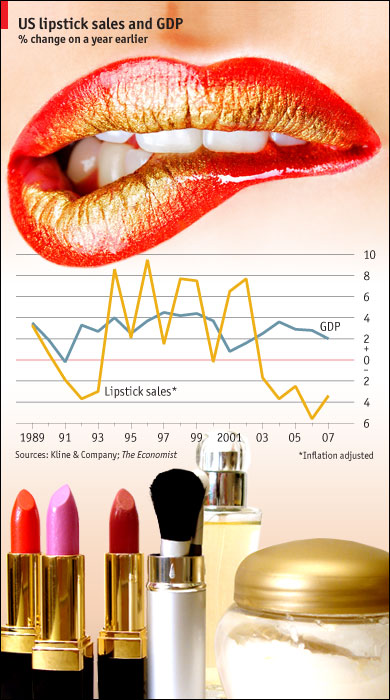 The Lipstick Index